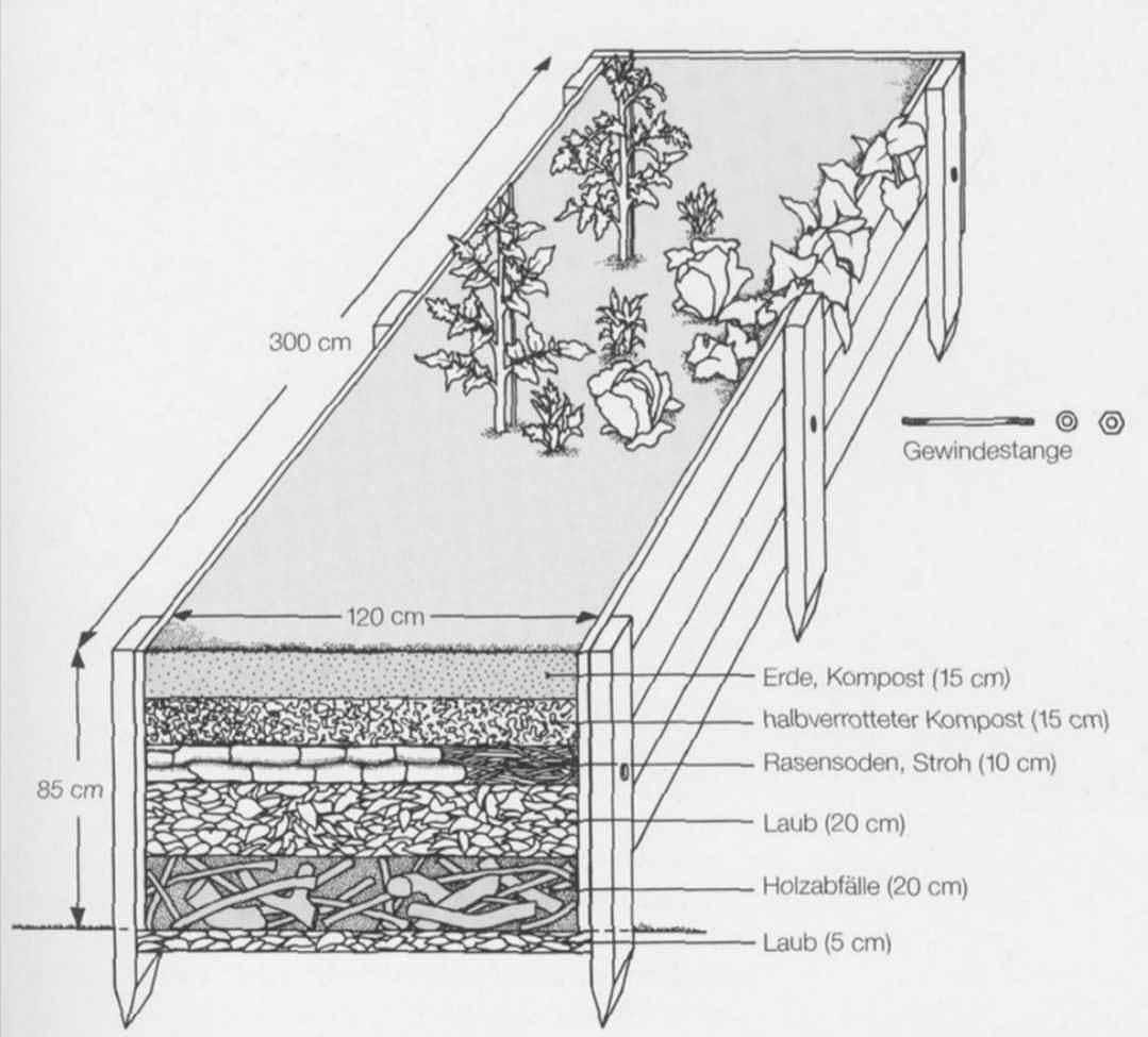Die abb stammt aus dem arbeitsbuch naturgarten von a niemeyer