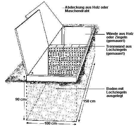 larven oder w rmer im bett und bettkasten hausgarten net pictures to pin on pinterest. Black Bedroom Furniture Sets. Home Design Ideas
